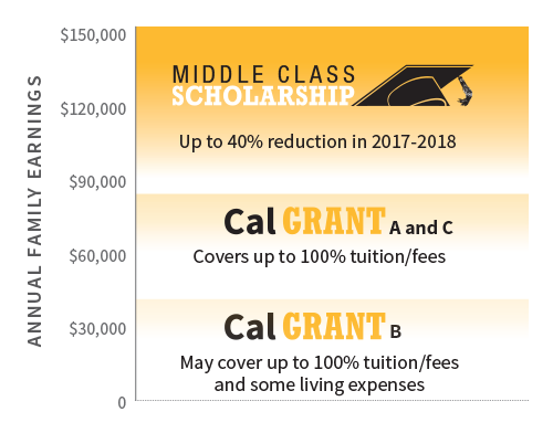 Funding Your College Future |